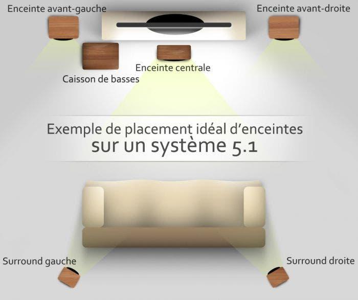 Imagen de ejemplo para la disposición de un Home Cinema